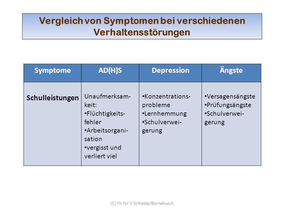(C) Fit for V Schleske/Bornebusch Vergleich von Symptomen bei verschiedenen Verhaltensstörungen SymptomeAD(H)SDepressionÄngste Schulleistungen Unaufme