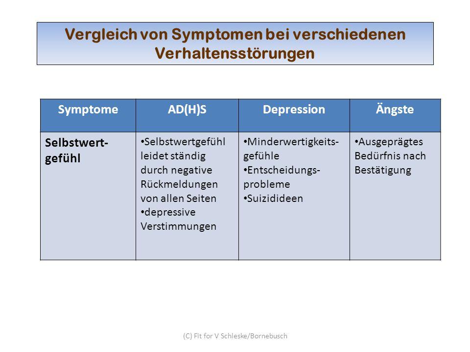 (C) Fit for V Schleske/Bornebusch Vergleich von Symptomen bei verschiedenen Verhaltensstörungen SymptomeAD(H)SDepressionÄngste Körperliche Beschwerden Häufig Verletzungen Nahrungsmittel- empfindlichkeiten (Farb- und Zusatzstoffe, Weizen, Milch…) Kopf- und Bauchweh Appetitstörungen, Gewichtsabnahme Nägel beißen Schlafprobleme Enuresis, Enkopresis Kopf- und Bauchweh versch.