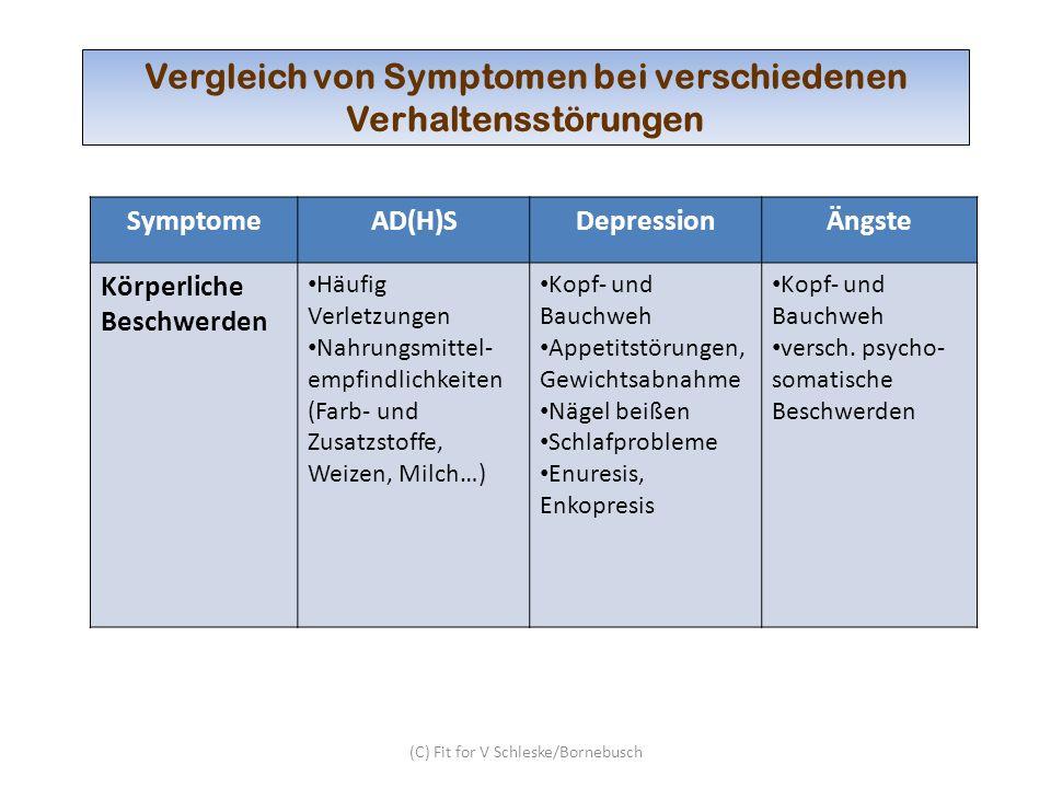 (C) Fit for V Schleske/Bornebusch Vergleich von Symptomen bei verschiedenen Verhaltensstörungen SymptomeAD(H)SDepressionÄngste Psychisches Erscheinungs- bild wirkt häufig getrieben und unruhig hohe Empfindsamkeit Hypermotorik Reizbarkeit gedrückt und gehemmt Unruhe, Zappeligkeit Angepasstheit Überängstlichkeit Zukunftsängste unrealistische Sorgen Zwänge, Phobien