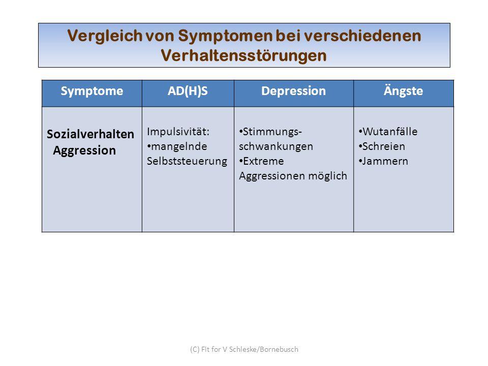(C) Fit for V Schleske/Bornebusch Vergleich von Symptomen bei verschiedenen Verhaltensstörungen SymptomeAD(H)SDepressionÄngste Sozialverhalten Aggress