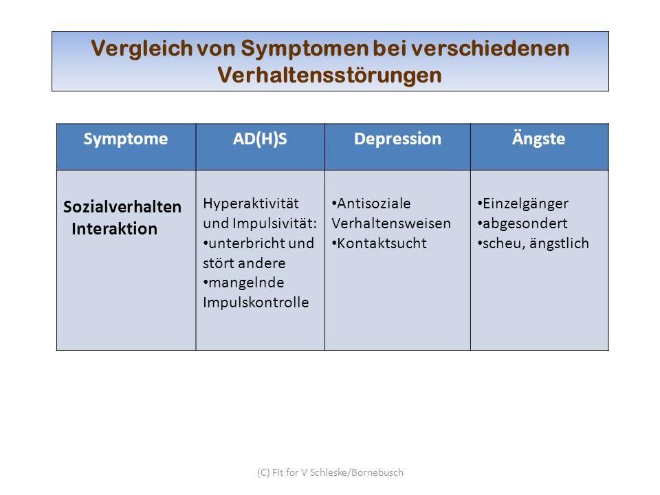 (C) Fit for V Schleske/Bornebusch Vergleich von Symptomen bei verschiedenen Verhaltensstörungen SymptomeAD(H)SDepressionÄngste Sozialverhalten Interak