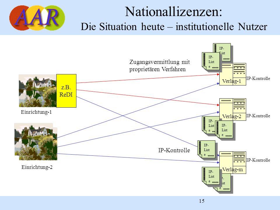 15 Nationallizenzen: Die Situation heute – institutionelle Nutzer Verlag-1 Verlag-m Verlag-2 Einrichtung-1 Einrichtung-2 z.B. ReDI Zugangsvermittlung
