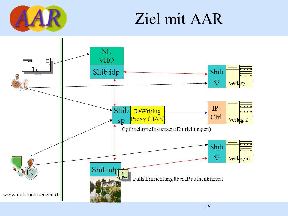 16 Ziel mit AAR www.nationallizenzen.de 1x NL VHO Verlag-1 Shib idp Shib sp Verlag-m Shib idp Shib sp Falls Einrichtung über IP authentifiziert ReWrit