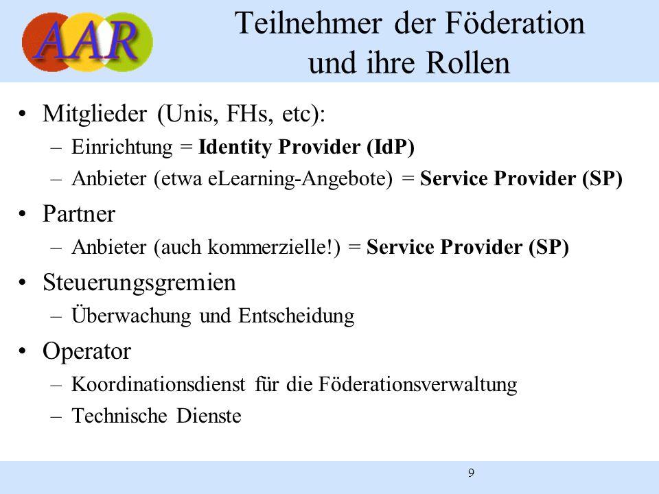 9 Teilnehmer der Föderation und ihre Rollen Mitglieder (Unis, FHs, etc): –Einrichtung = Identity Provider (IdP) –Anbieter (etwa eLearning-Angebote) =