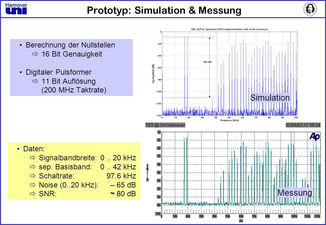 Prototyp: Simulation & Messung Berechnung der Nullstellen 16 Bit Genauigkeit Digitaler Pulsformer 11 Bit Auflösung (200 MHz Taktrate) Daten: Signalban
