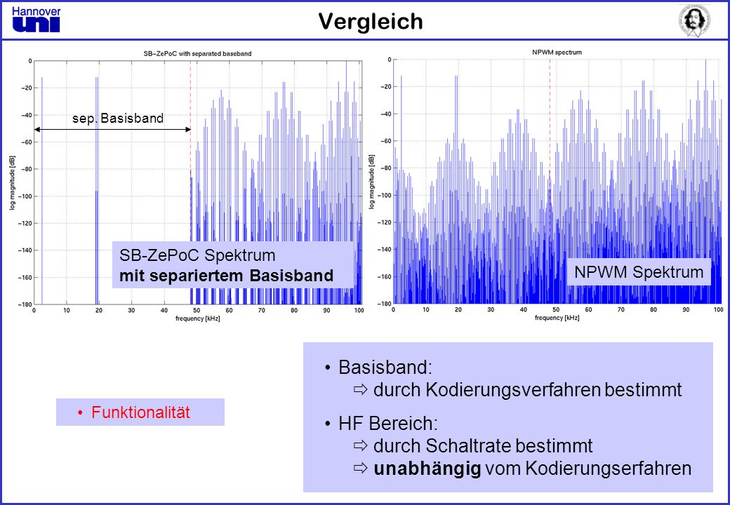 Vergleich sep. Basisband NPWM Spektrum Funktionalität SB-ZePoC Spektrum mit separiertem Basisband Basisband: durch Kodierungsverfahren bestimmt HF Ber