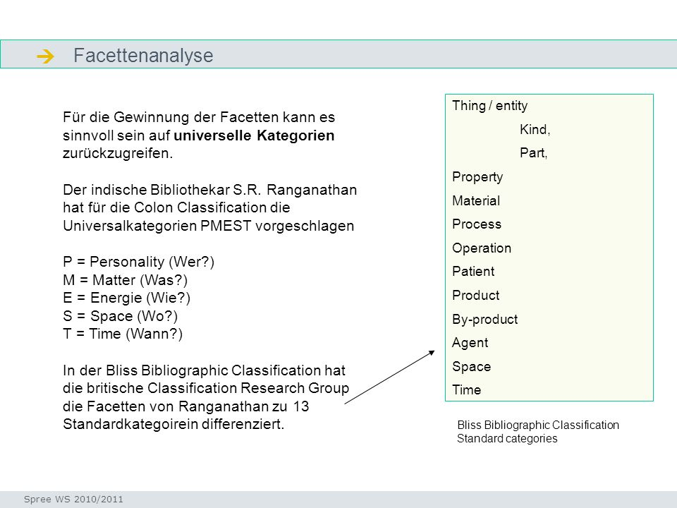 Noch etwas Theorie: Vereinfachtes Modell der Facettenanalyse Arbeitsschritte Seminar I-Prax: Inhaltserschließung visueller Medien, 5.10.2004 Spree WS 2010/2011 PRINCIPLES FOR THE IDEA PLANE 1.