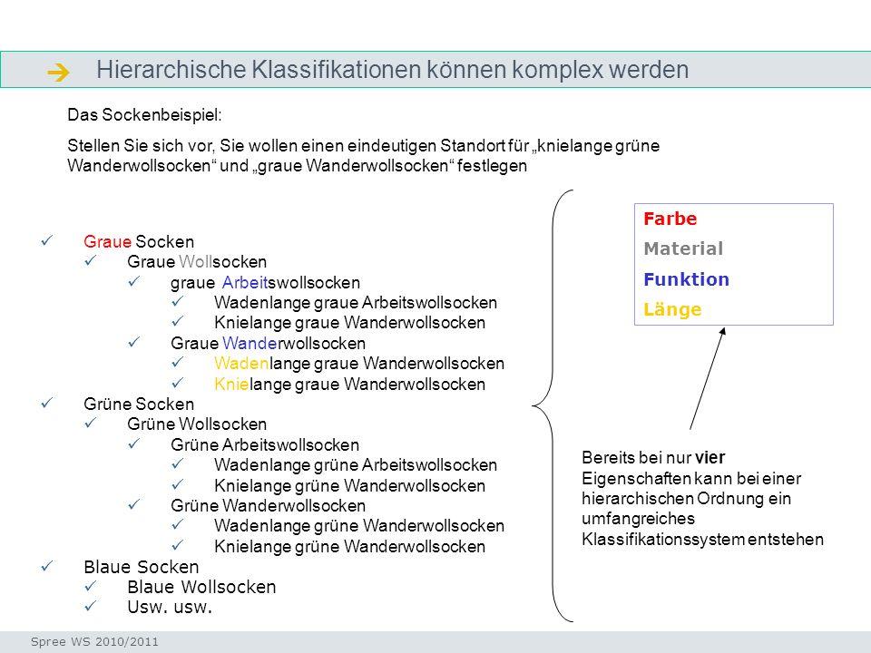 Arbeitsschritte zur Erstellung einer Facettenklassifikation Arbeitsschritte Seminar I-Prax: Inhaltserschließung visueller Medien, 5.10.2004 Spree WS 2010/2011 Objekte / Dokumente sammeln Objekte auflisten – Eigenschaften bestimmen (Facettenanalyse) Merkmale gruppieren – Facetten bilden Foci innerhalb der Facetten ordnen Hinzufügen einer Notation Festlegung einer Citation Order Testen – Klassifizieren von Beispieldokumenten
