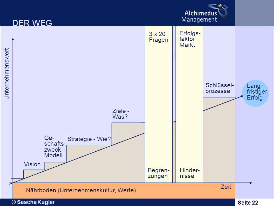 © Sascha Kugler Seite 22 DER WEG Vision Ge- schäfts- zweck - Modell Ziele - Was? Schlüssel- prozesse Lang- fristiger Erfolg Zeit Unternehmenswert Nähr