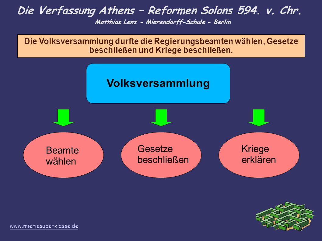 Die Verfassung Athens – Reformen Solons 594. v. Chr. Matthias Lenz - Mierendorff-Schule - Berlin Die Volksversammlung durfte die Regierungsbeamten wäh