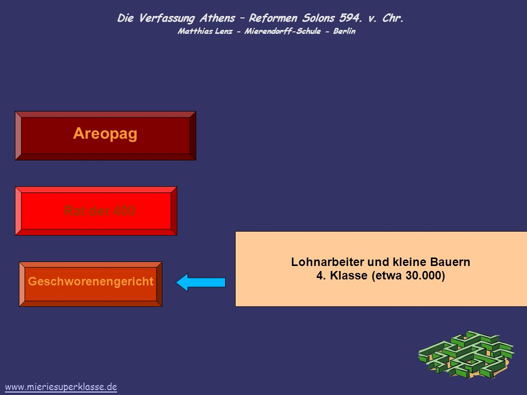 Die Verfassung Athens – Reformen Solons 594. v. Chr. Matthias Lenz - Mierendorff-Schule - Berlin Areopag Rat der 400 Geschworenengericht Lohnarbeiter