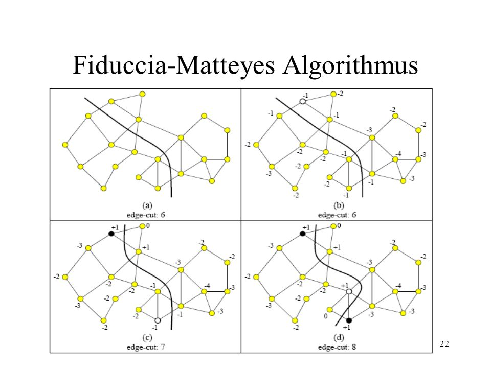22 Fiduccia-Matteyes Algorithmus