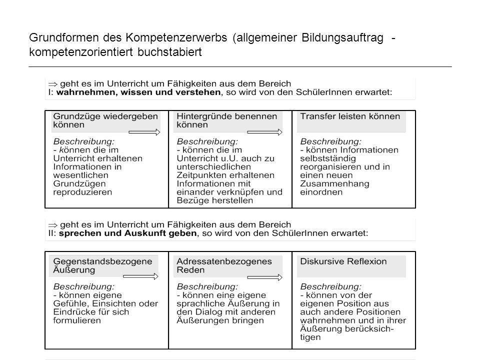 Grundformen des Kompetenzerwerbs (allgemeiner Bildungsauftrag - kompetenzorientiert buchstabiert