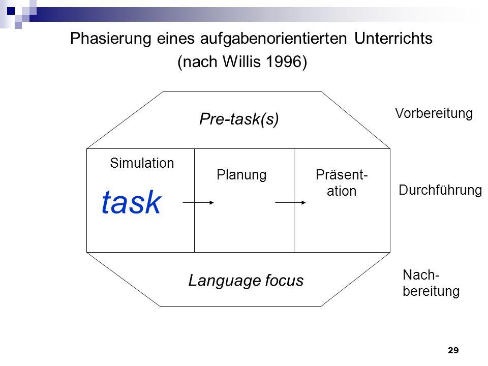 Phasierung eines aufgabenorientierten Unterrichts (nach Willis 1996) Pre-task(s) task PlanungPräsent- ation Language focus Vorbereitung Durchführung N