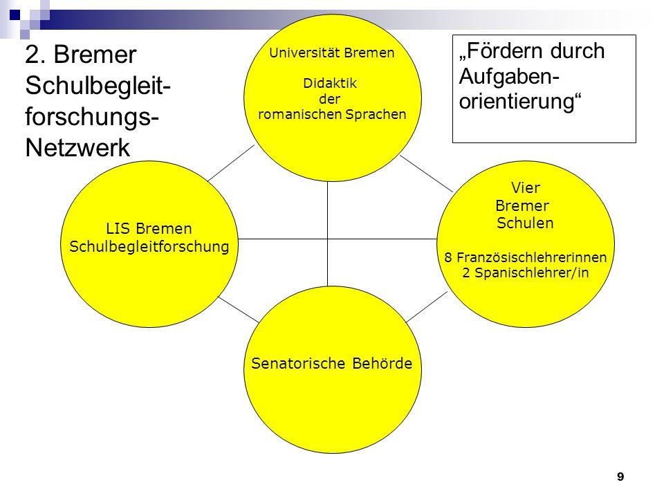 LIS Bremen Schulbegleitforschung Senatorische Behörde Vier Bremer Schulen 8 Französischlehrerinnen 2 Spanischlehrer/in Universität Bremen Didaktik der