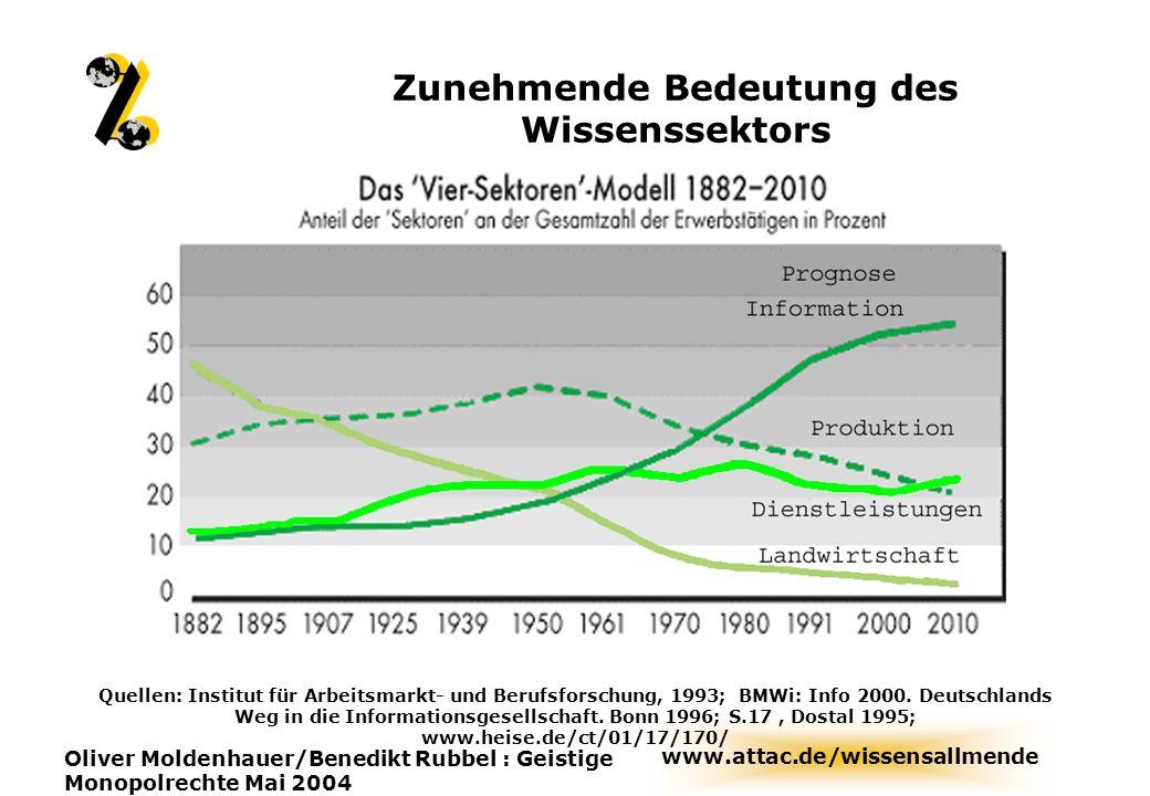 www.attac.de/wissensallmende Oliver Moldenhauer/Benedikt Rubbel : Geistige Monopolrechte Mai 2004 Zunehmende Bedeutung des Wissenssektors Quellen: Ins