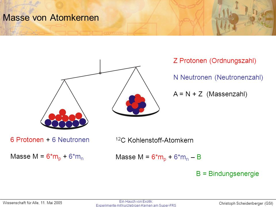 Christoph Scheidenberger (GSI) Wissenschaft für Alle, 11. Mai 2005 Ein Hauch von Exotik: Experimente mit kurzlebigen Kernen am Super-FRS Masse von Ato