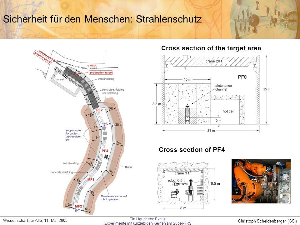 Christoph Scheidenberger (GSI) Wissenschaft für Alle, 11. Mai 2005 Ein Hauch von Exotik: Experimente mit kurzlebigen Kernen am Super-FRS Sicherheit fü