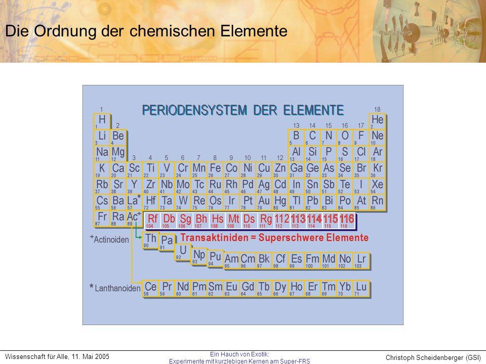 Christoph Scheidenberger (GSI) Wissenschaft für Alle, 11. Mai 2005 Ein Hauch von Exotik: Experimente mit kurzlebigen Kernen am Super-FRS Die Ordnung d