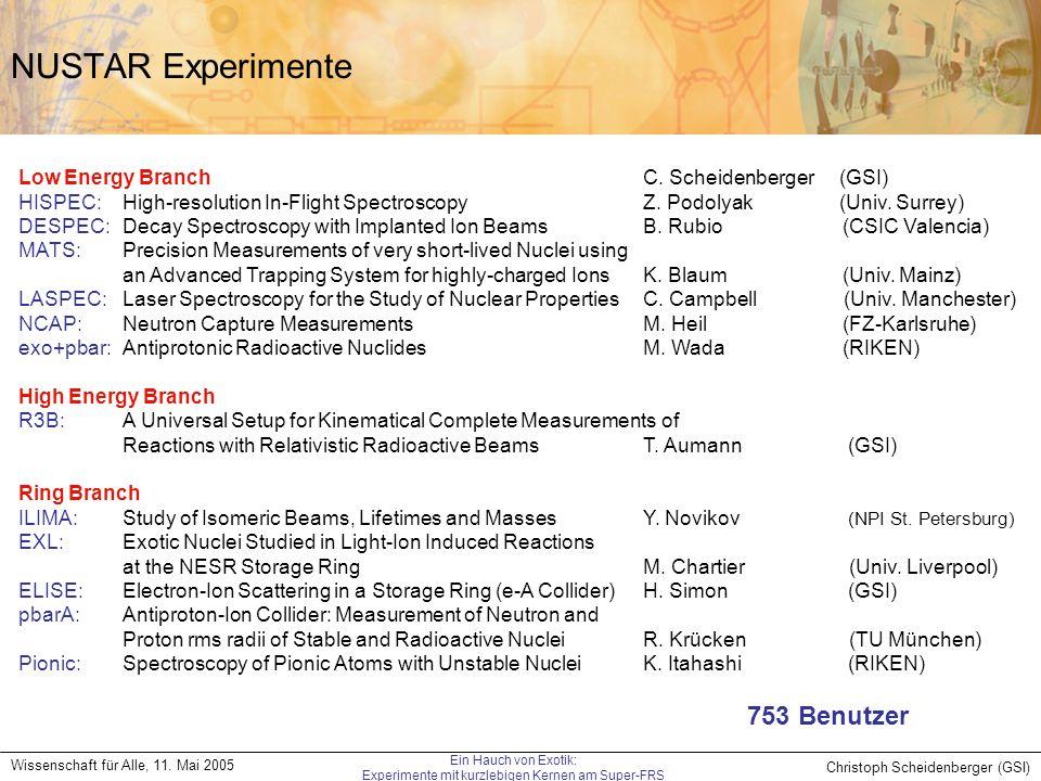 Christoph Scheidenberger (GSI) Wissenschaft für Alle, 11. Mai 2005 Ein Hauch von Exotik: Experimente mit kurzlebigen Kernen am Super-FRS NUSTAR Experi