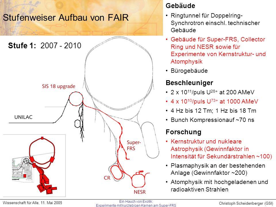 Christoph Scheidenberger (GSI) Wissenschaft für Alle, 11. Mai 2005 Ein Hauch von Exotik: Experimente mit kurzlebigen Kernen am Super-FRS Stufenweiser