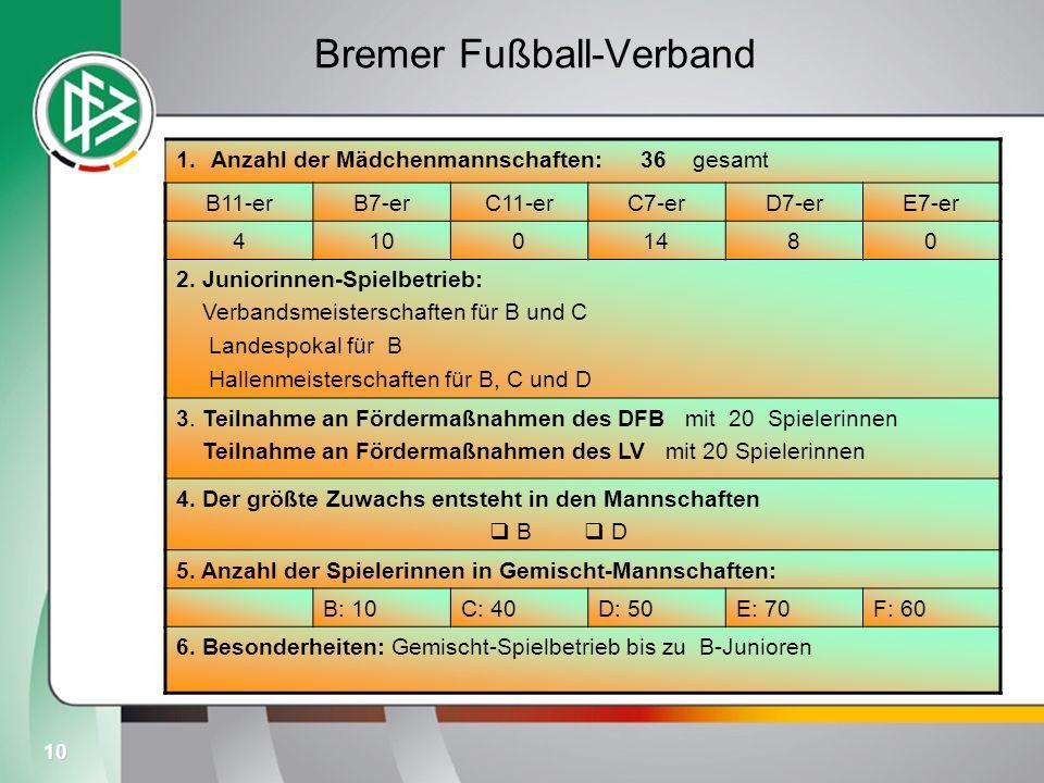 10 Bremer Fußball-Verband 1.Anzahl der Mädchenmannschaften: 36 gesamt B11-erB7-erC11-erC7-erD7-erE7-er 41001480 2. Juniorinnen-Spielbetrieb: Verbandsm