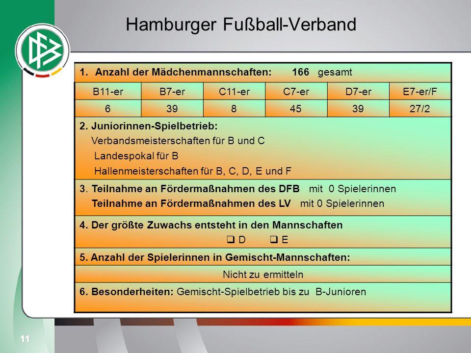 11 Hamburger Fußball-Verband 1.Anzahl der Mädchenmannschaften: 166 gesamt B11-erB7-erC11-erC7-erD7-erE7-er/F 6398453927/2 2. Juniorinnen-Spielbetrieb: