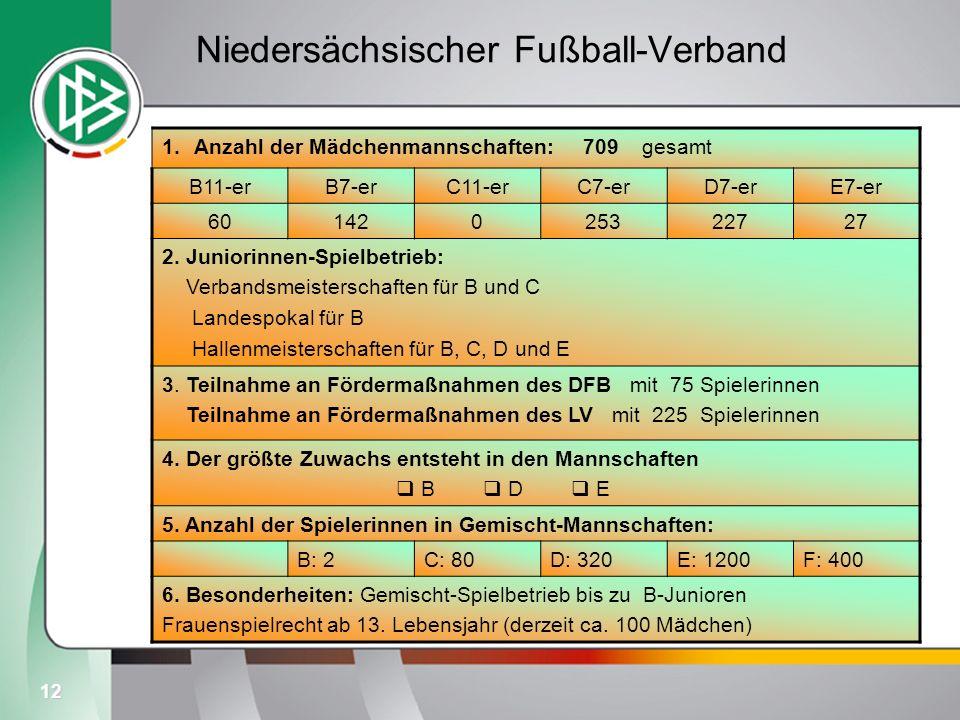 12 Niedersächsischer Fußball-Verband 1.Anzahl der Mädchenmannschaften: 709 gesamt B11-erB7-erC11-erC7-erD7-erE7-er 60142025322727 2. Juniorinnen-Spiel
