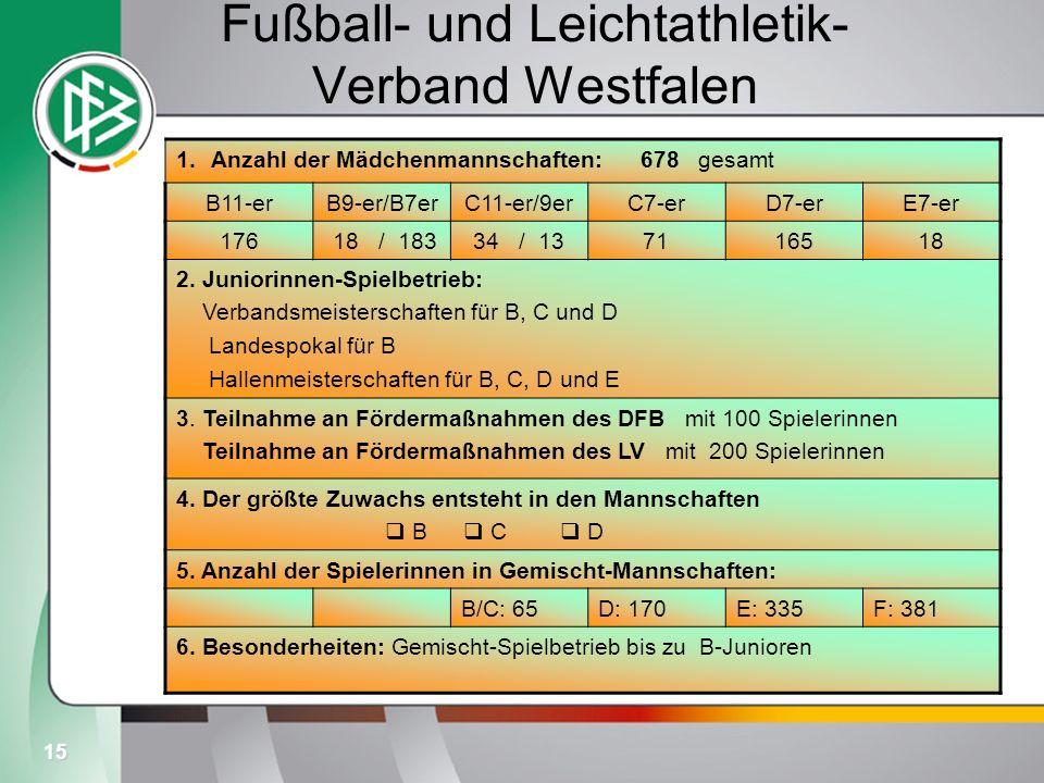 15 Fußball- und Leichtathletik- Verband Westfalen 1.Anzahl der Mädchenmannschaften: 678 gesamt B11-erB9-er/B7erC11-er/9erC7-erD7-erE7-er 176 18 / 1833