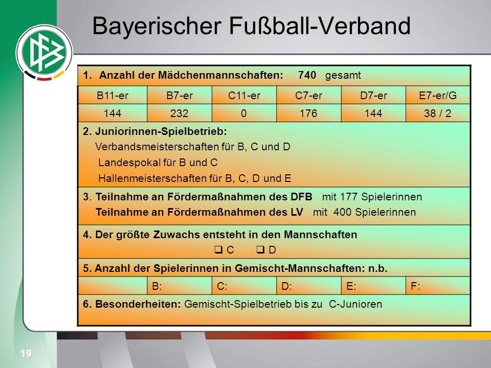 19 Bayerischer Fußball-Verband 1.Anzahl der Mädchenmannschaften: 740 gesamt B11-erB7-erC11-erC7-erD7-erE7-er/G 144232017614438 / 2 2. Juniorinnen-Spie