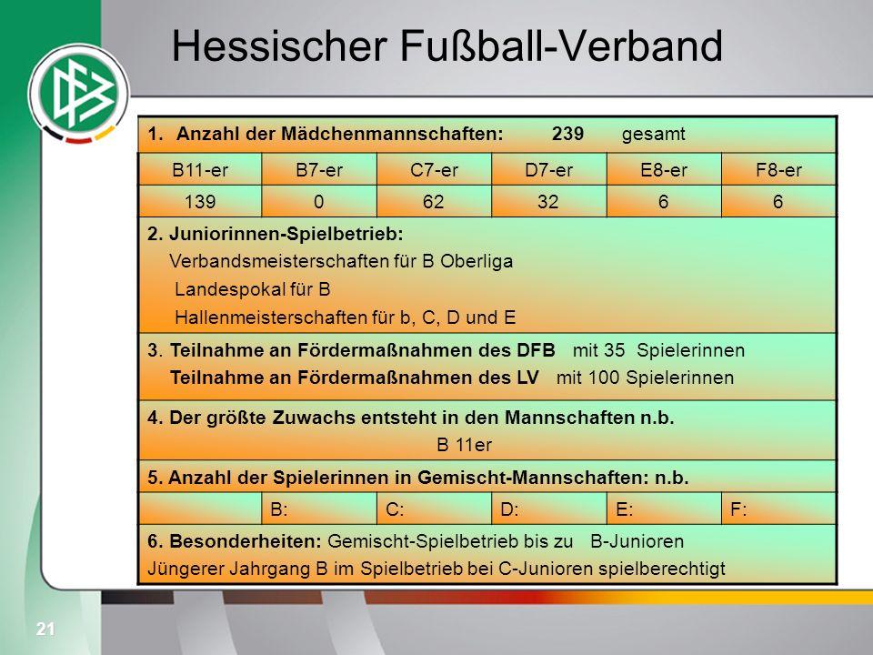 21 Hessischer Fußball-Verband 1.Anzahl der Mädchenmannschaften: 239 gesamt B11-erB7-erC7-erD7-erE8-erF8-er 1390623266 2. Juniorinnen-Spielbetrieb: Ver