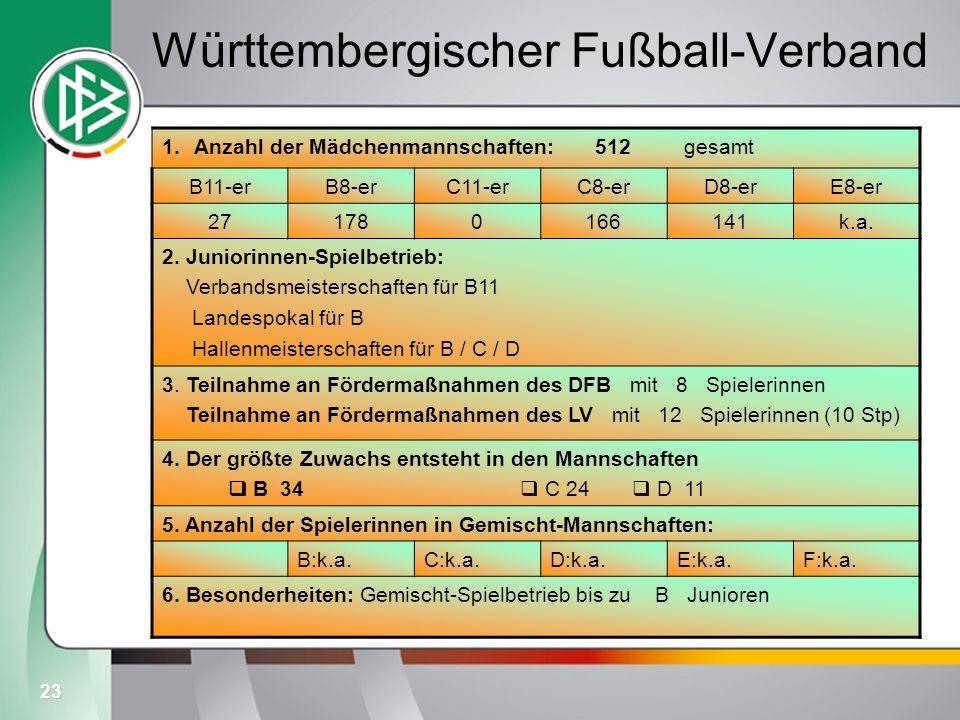 23 Württembergischer Fußball-Verband 1.Anzahl der Mädchenmannschaften: 512 gesamt B11-erB8-erC11-erC8-erD8-erE8-er 271780166141k.a. 2. Juniorinnen-Spi