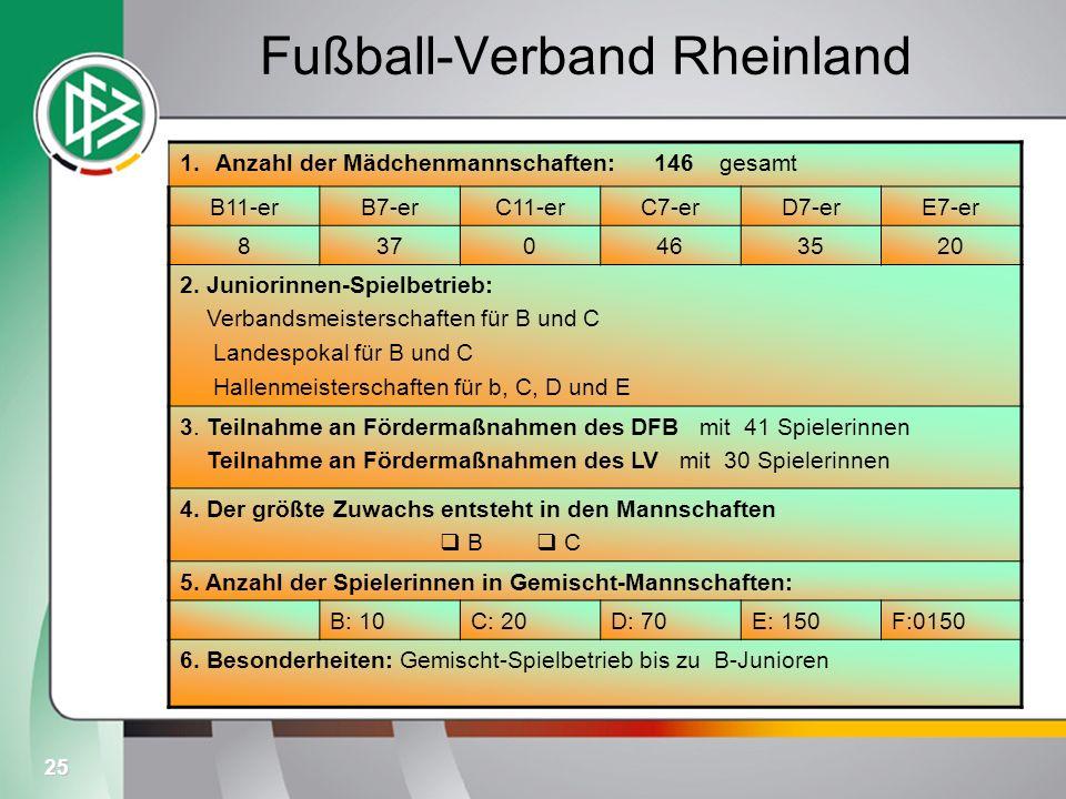 25 Fußball-Verband Rheinland 1.Anzahl der Mädchenmannschaften: 146 gesamt B11-erB7-erC11-erC7-erD7-erE7-er 8370463520 2. Juniorinnen-Spielbetrieb: Ver