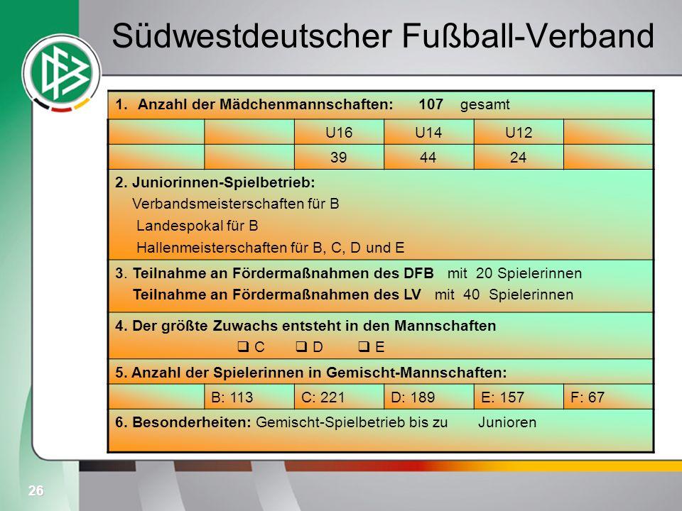 26 Südwestdeutscher Fußball-Verband 1.Anzahl der Mädchenmannschaften: 107 gesamt U16U14U12 394424 2. Juniorinnen-Spielbetrieb: Verbandsmeisterschaften