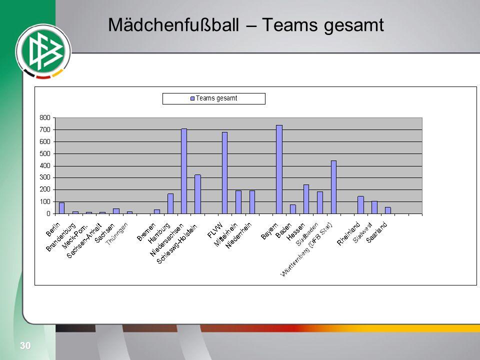 30 Mädchenfußball – Teams gesamt