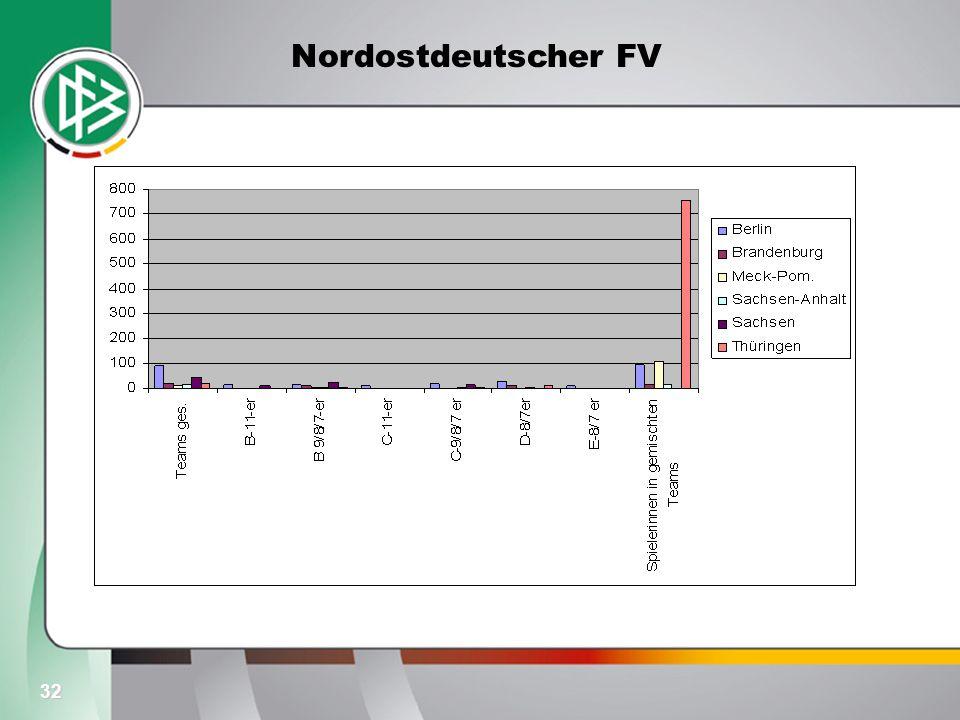 32 Nordostdeutscher FV