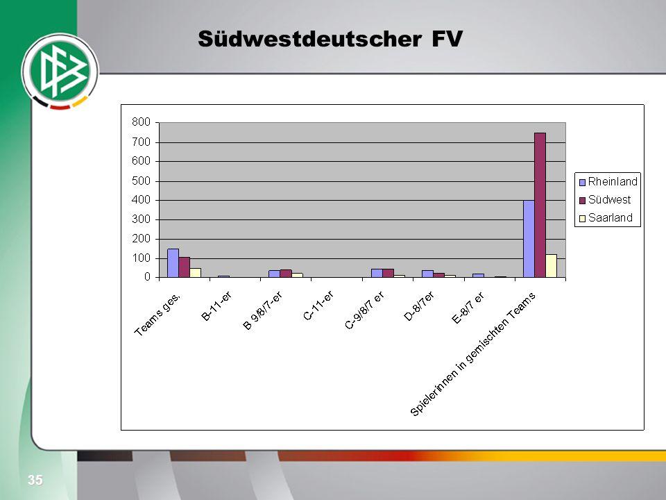 35 Südwestdeutscher FV