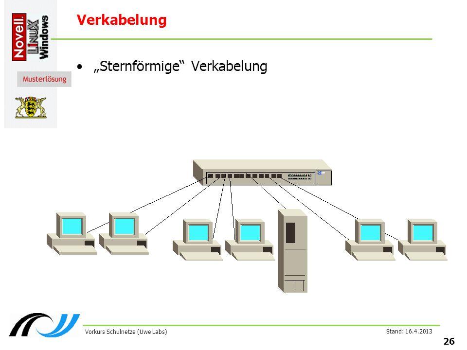 Stand: 16.4.2013 26 Vorkurs Schulnetze (Uwe Labs) Verkabelung Sternförmige Verkabelung