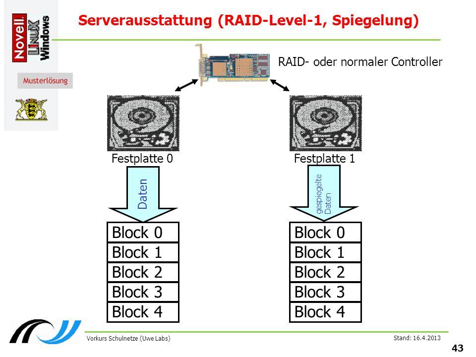 Stand: 16.4.2013 43 Vorkurs Schulnetze (Uwe Labs) Serverausstattung (RAID-Level-1, Spiegelung) Block 0 Festplatte 0 Daten gespiegelte Daten Block 1 Block 2 Block 3 Block 4 Block 0 Festplatte 1 Block 1 Block 2 Block 3 Block 4 RAID- oder normaler Controller