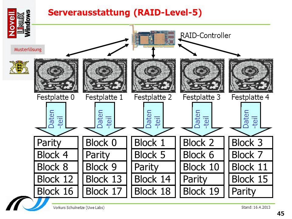 Stand: 16.4.2013 45 Vorkurs Schulnetze (Uwe Labs) Serverausstattung (RAID-Level-5) Parity Festplatte 0 Daten -teil Block 4 Block 8 Block 12 Block 16 RAID-Controller Block 0 Festplatte 1 Daten -teil Parity Block 9 Block 13 Block 17 Block 1 Festplatte 2 Daten -teil Block 5 Parity Block 14 Block 18 Block 2 Festplatte 3 Daten -teil Block 6 Block 10 Parity Block 19 Block 3 Festplatte 4 Daten -teil Block 7 Block 11 Block 15 Parity