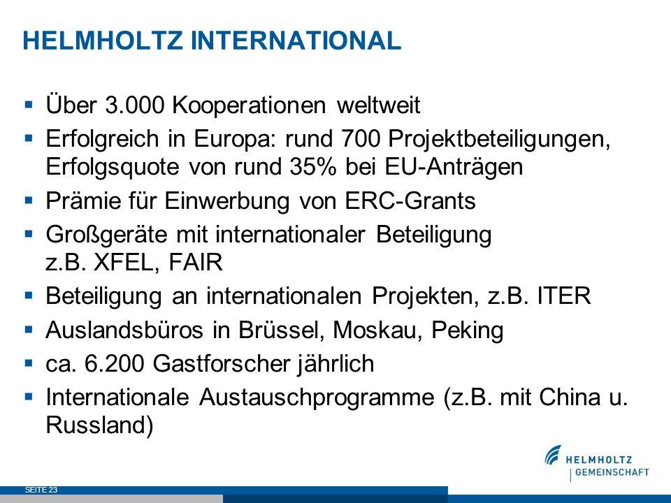 SEITE 23 HELMHOLTZ INTERNATIONAL Über 3.000 Kooperationen weltweit Erfolgreich in Europa: rund 700 Projektbeteiligungen, Erfolgsquote von rund 35% bei