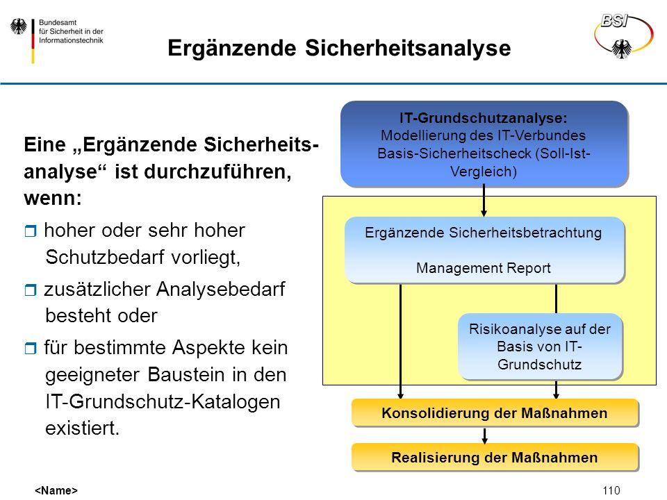 110 IT-Grundschutzanalyse: Modellierung des IT-Verbundes Basis-Sicherheitscheck (Soll-Ist- Vergleich) Konsolidierung der Maßnahmen Realisierung der Ma