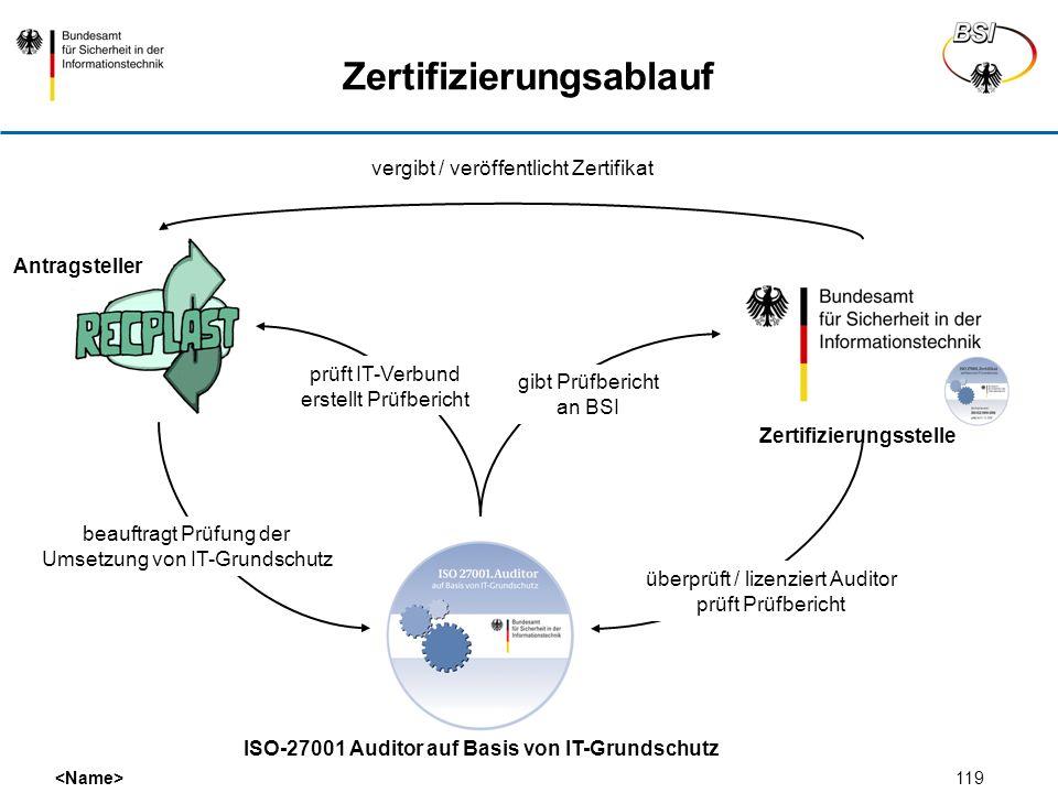 119 Zertifizierungsablauf beauftragt Prüfung der Umsetzung von IT-Grundschutz prüft IT-Verbund erstellt Prüfbericht Antragsteller Zertifizierungsstell