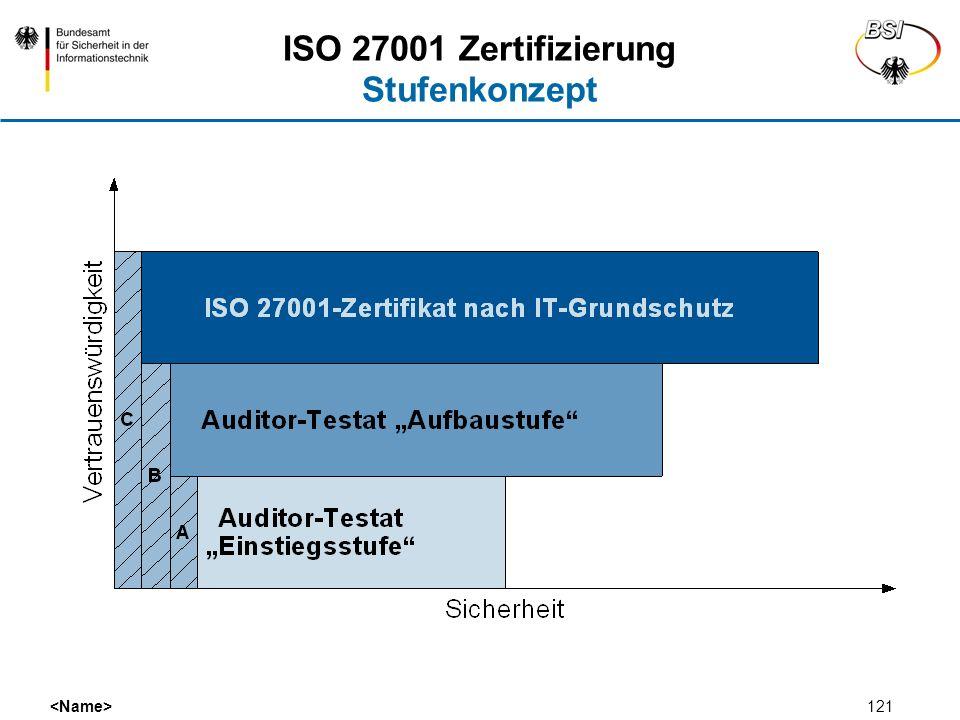 121 ISO 27001 Zertifizierung Stufenkonzept