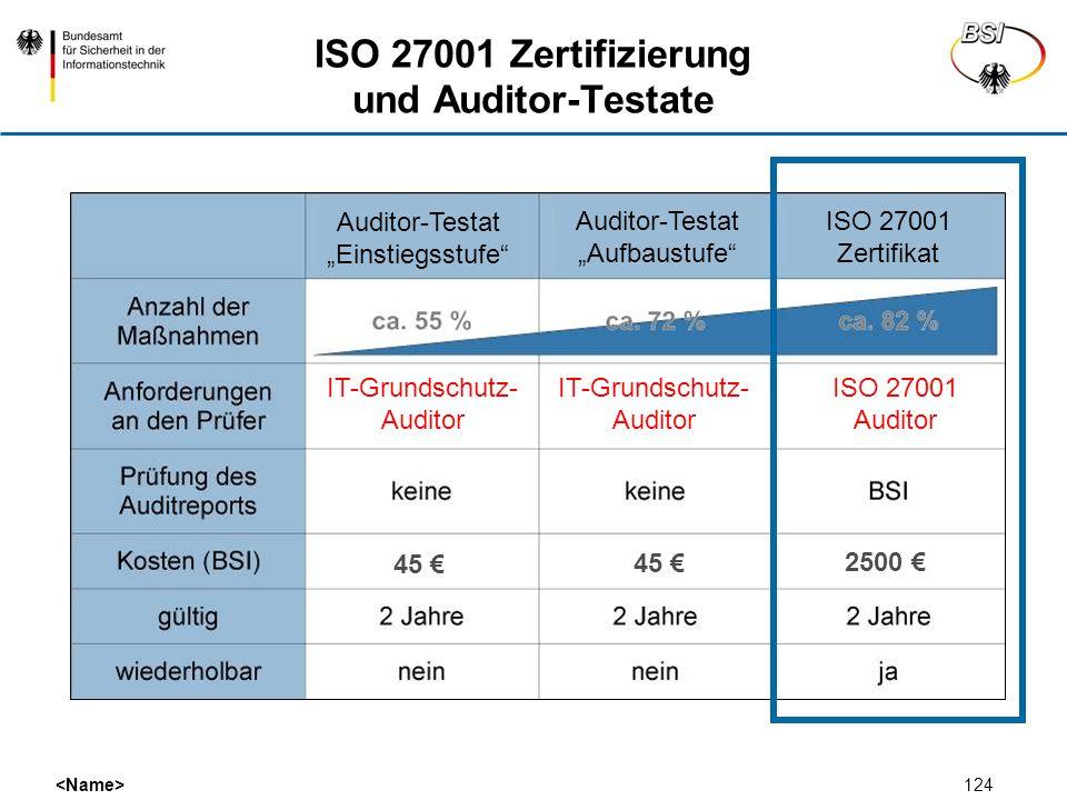 124 ISO 27001 Zertifizierung und Auditor-Testate 45 2500 IT-Grundschutz- Auditor ISO 27001 Auditor ISO 27001 Zertifikat Auditor-Testat Aufbaustufe Aud
