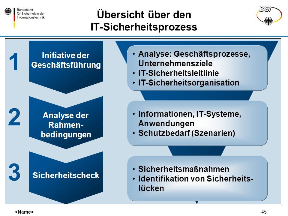 45 Analyse: Geschäftsprozesse, Unternehmensziele IT-Sicherheitsleitlinie IT-Sicherheitsorganisation Informationen, IT-Systeme, Anwendungen Schutzbedar