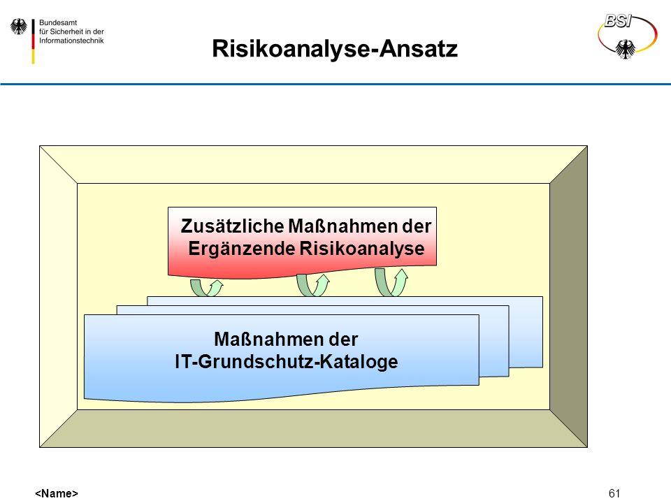 61 Risikoanalyse-Ansatz Maßnahmen der IT-Grundschutz-Kataloge Zusätzliche Maßnahmen der Ergänzende Risikoanalyse
