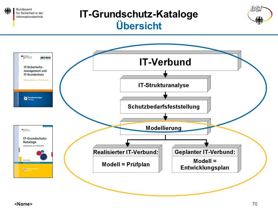 70 IT-Grundschutz-Kataloge Übersicht