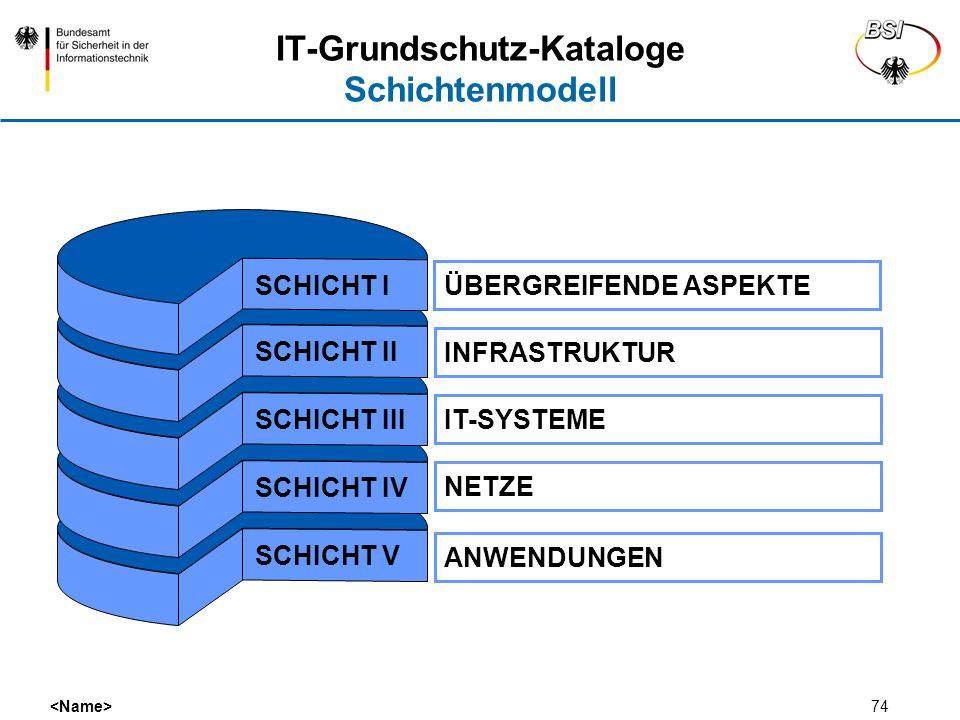 74 IT-Grundschutz-Kataloge Schichtenmodell SCHICHT V ÜBERGREIFENDE ASPEKTE INFRASTRUKTUR IT-SYSTEME NETZE ANWENDUNGEN SCHICHT IVSCHICHT III SCHICHT II