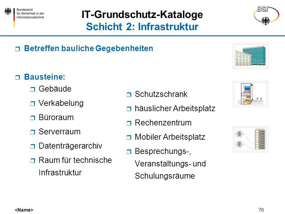 76 IT-Grundschutz-Kataloge Schicht 2: Infrastruktur Gebäude Verkabelung Büroraum Serverraum Datenträgerarchiv Raum für technische Infrastruktur Schutz